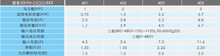 S310+變頻器規格參數.png